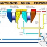 轮通转轮式CO换热器